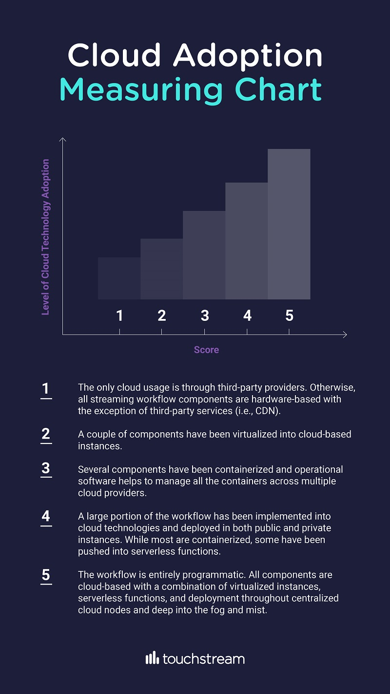 cloud adoption measuring chart for streaming workflows - Touchstream infographic