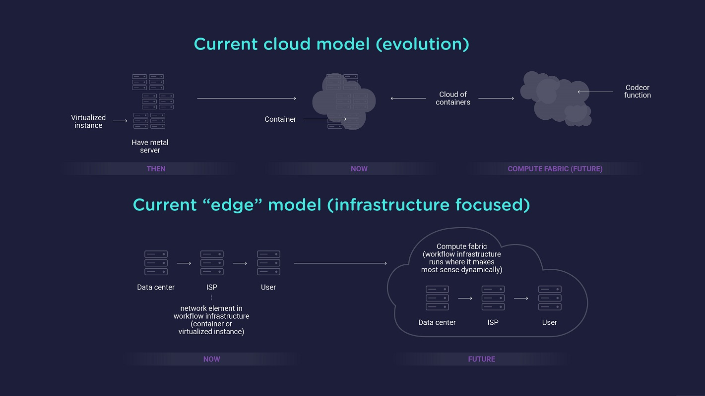 cloud-model-and-edge-model-evolution-touchstream-infographic