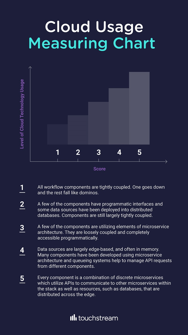 cloud usage measuring chart for streaming workflows - Touchstream infographic
