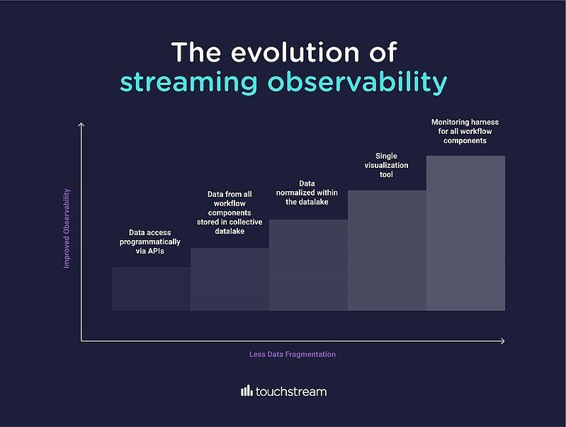 evolution-of-streaming-observability-touchstream-infographic