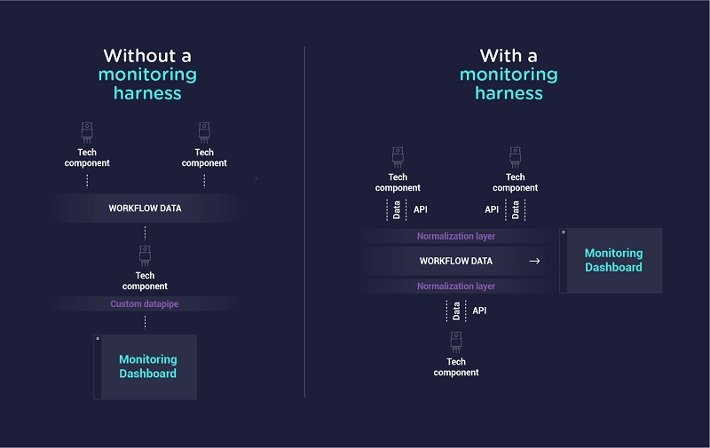 how-a-monitoring-harness-boosts-interoperability-in-streaming-touchstream-infographic