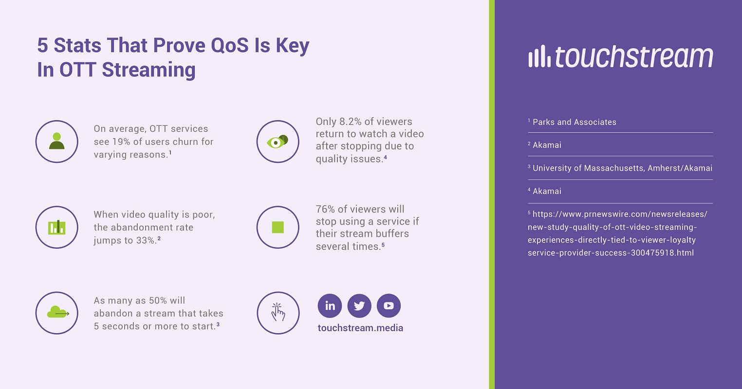 5 stats that prove QoS is key in ott streaming - OTT End-to-End Problem Management - Touchstream